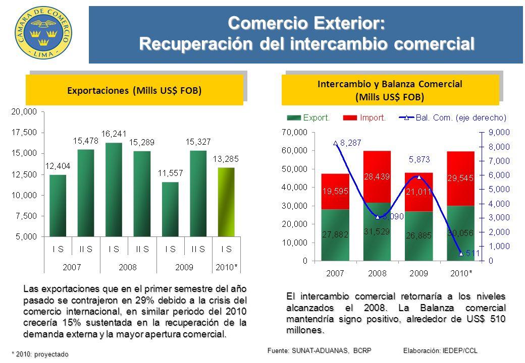 Comercio Exterior: Recuperación del intercambio comercial El intercambio comercial retornaría a los niveles alcanzados el 2008.