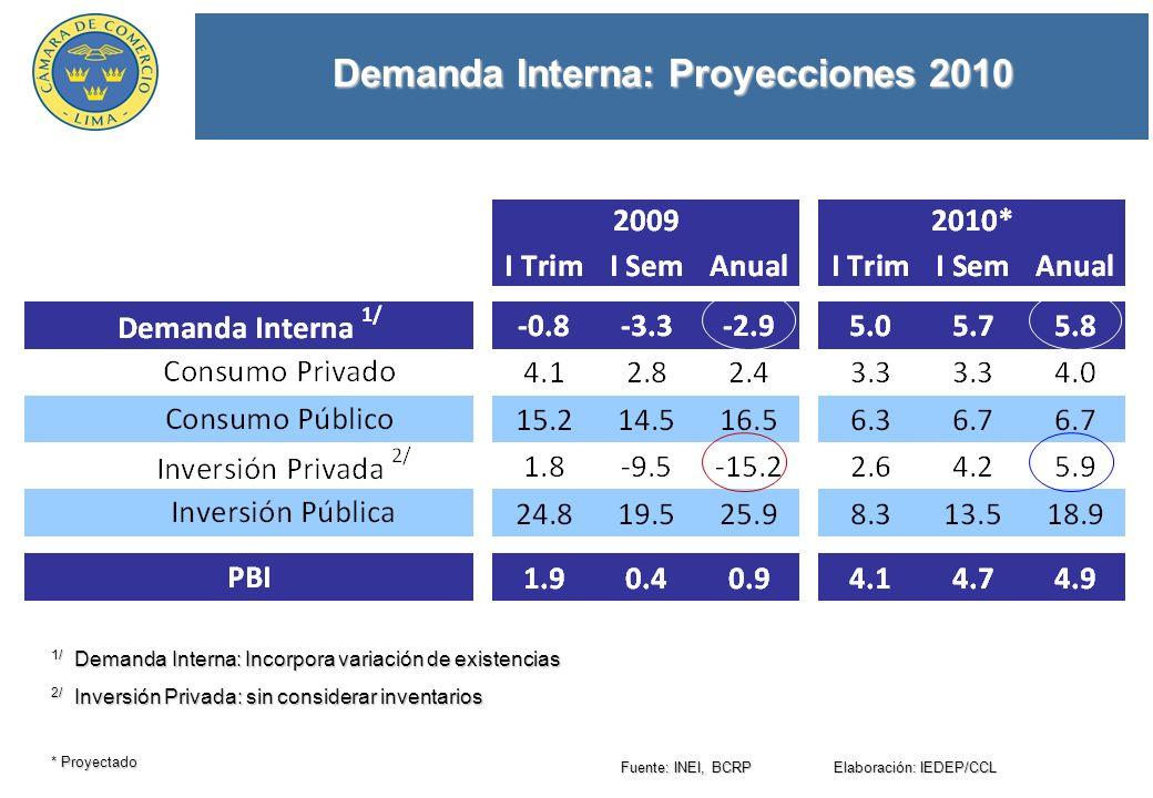 Demanda Interna: Proyecciones 2010 Fuente: INEI, BCRP Elaboración: IEDEP/CCL * Proyectado 1/ Demanda Interna: Incorpora variación de existencias 2/ Inversión Privada: sin considerar inventarios