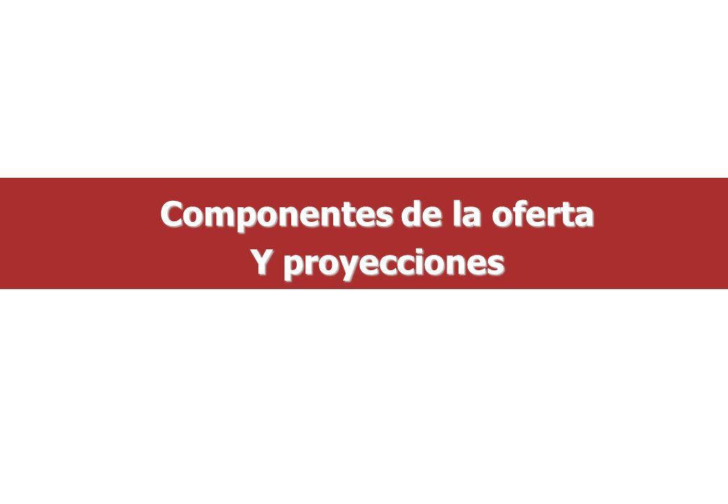Componentes de la oferta Y proyecciones