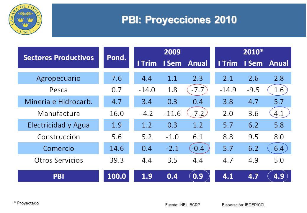 PBI: Proyecciones 2010 Fuente: INEI, BCRP Elaboración: IEDEP/CCL * Proyectado