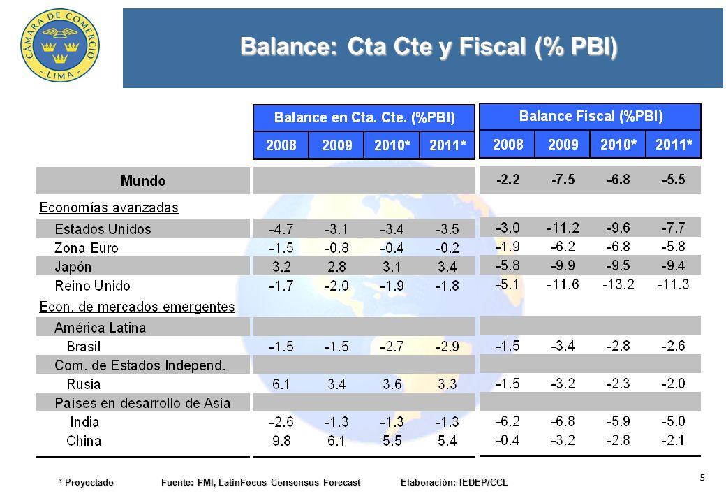 5 Balance: Cta Cte y Fiscal (% PBI) * Proyectado Fuente: FMI, LatinFocus Consensus Forecast Elaboración: IEDEP/CCL