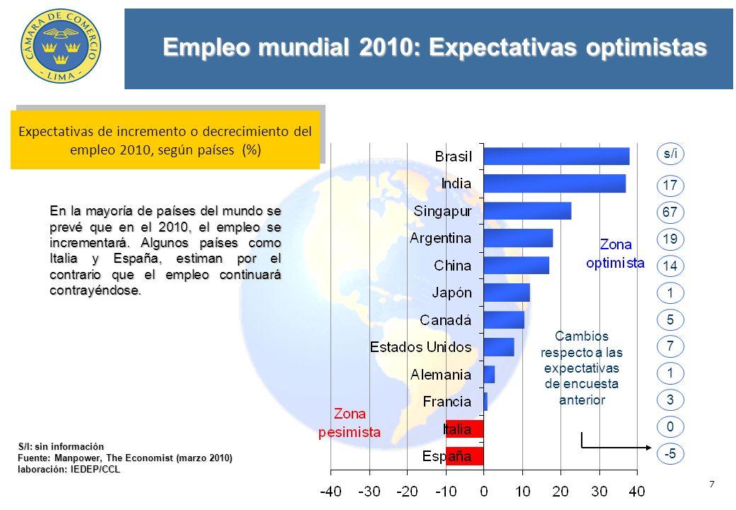 7 Empleo mundial 2010: Expectativas optimistas S/I: sin información Fuente: Manpower, The Economist (marzo 2010) laboración: IEDEP/CCL En la mayoría de países del mundo se prevé que en el 2010, el empleo se incrementará.