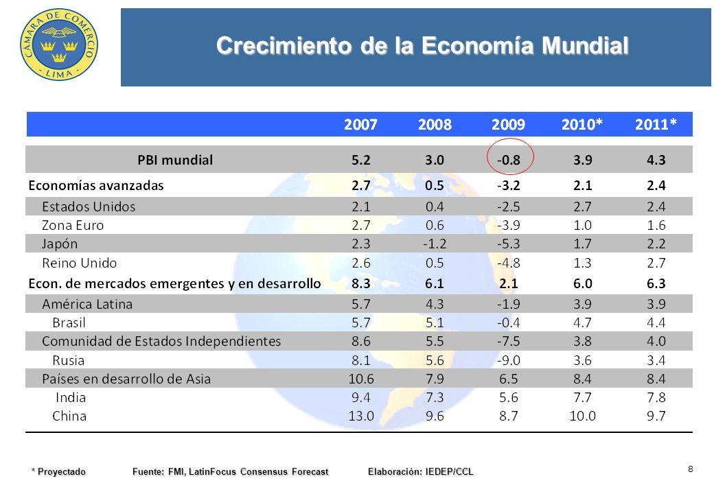 8 Crecimiento de la Economía Mundial * Proyectado Fuente: FMI, LatinFocus Consensus Forecast Elaboración: IEDEP/CCL