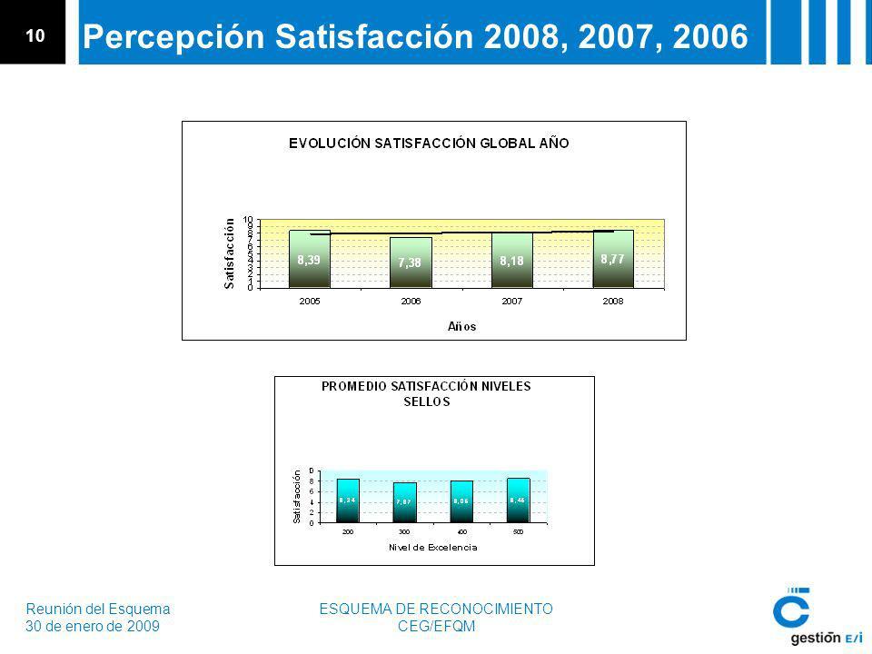 Reunión del Esquema 30 de enero de 2009 ESQUEMA DE RECONOCIMIENTO CEG/EFQM 10 Percepción Satisfacción 2008, 2007, 2006