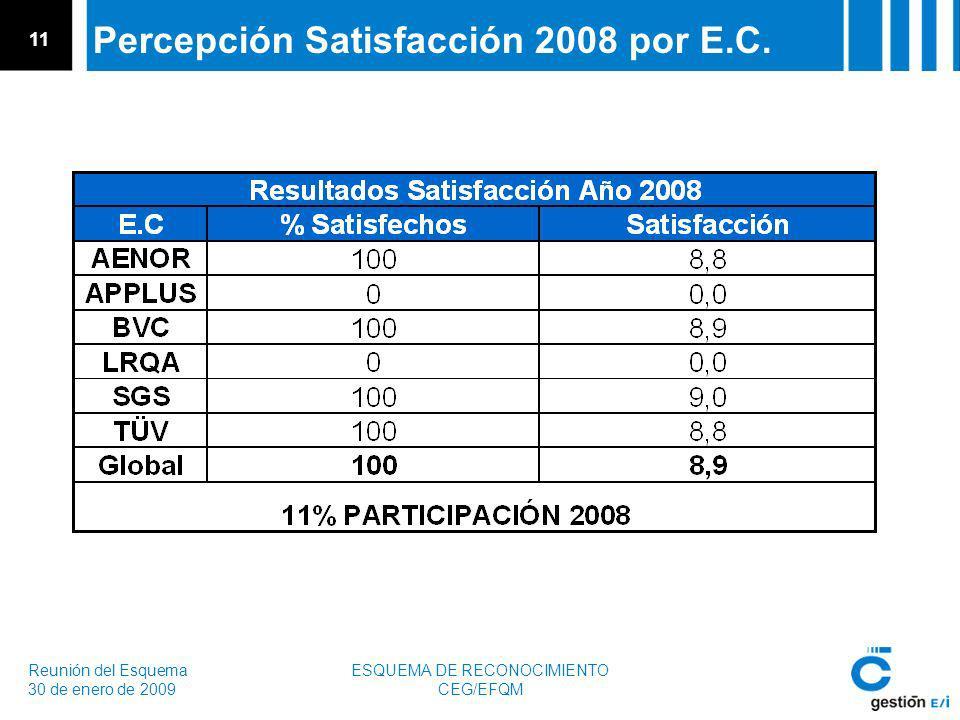 Reunión del Esquema 30 de enero de 2009 ESQUEMA DE RECONOCIMIENTO CEG/EFQM 11 Percepción Satisfacción 2008 por E.C.