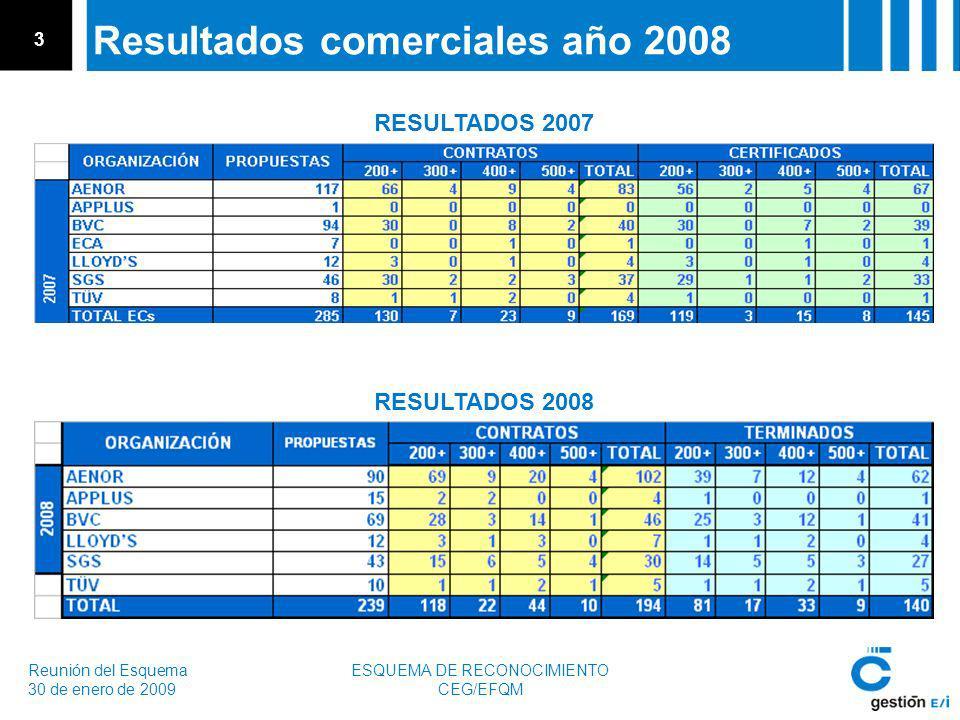 Reunión del Esquema 30 de enero de 2009 ESQUEMA DE RECONOCIMIENTO CEG/EFQM 3 Resultados comerciales año 2008 RESULTADOS 2007 RESULTADOS 2008