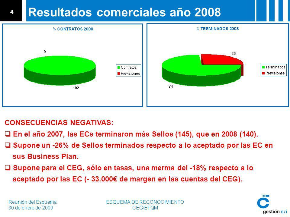 Reunión del Esquema 30 de enero de 2009 ESQUEMA DE RECONOCIMIENTO CEG/EFQM 4 Resultados comerciales año 2008 CONSECUENCIAS NEGATIVAS: En el año 2007, las ECs terminaron más Sellos (145), que en 2008 (140).