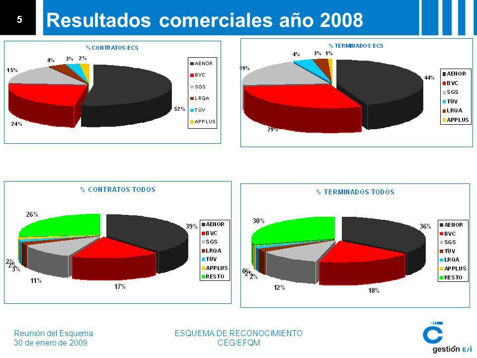 Reunión del Esquema 30 de enero de 2009 ESQUEMA DE RECONOCIMIENTO CEG/EFQM 5 Resultados comerciales año 2008