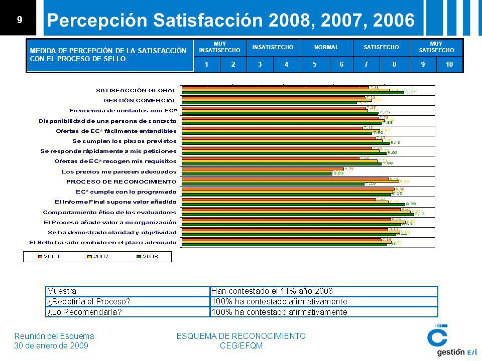 Reunión del Esquema 30 de enero de 2009 ESQUEMA DE RECONOCIMIENTO CEG/EFQM 9 Percepción Satisfacción 2008, 2007, 2006 10987654321 MUY SATISFECHO SATISFECHONORMALINSATISFECHO MUY INSATISFECHO MEDIDA DE PERCEPCIÓN DE LA SATISFACCIÓN CON EL PROCESO DE SELLO