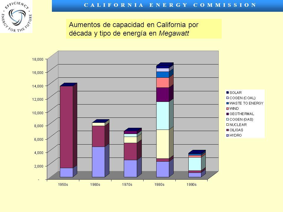 C A L I F O R N I A E N E R G Y C O M M I S S I O N Aumentos de capacidad en California por década y tipo de energía en Megawatt