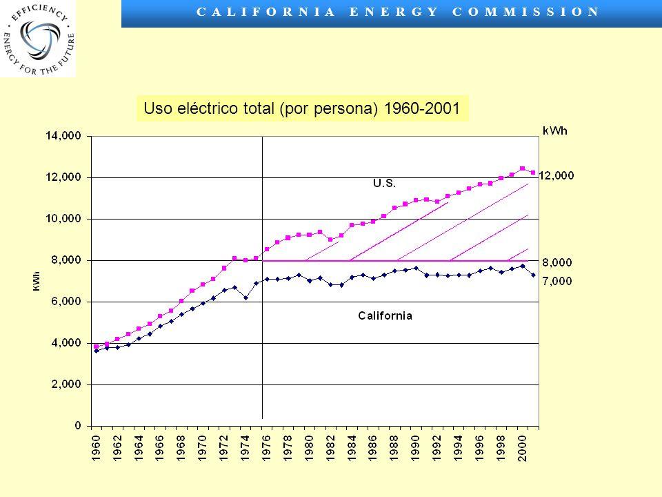 C A L I F O R N I A E N E R G Y C O M M I S S I O N Uso eléctrico total (por persona) 1960-2001
