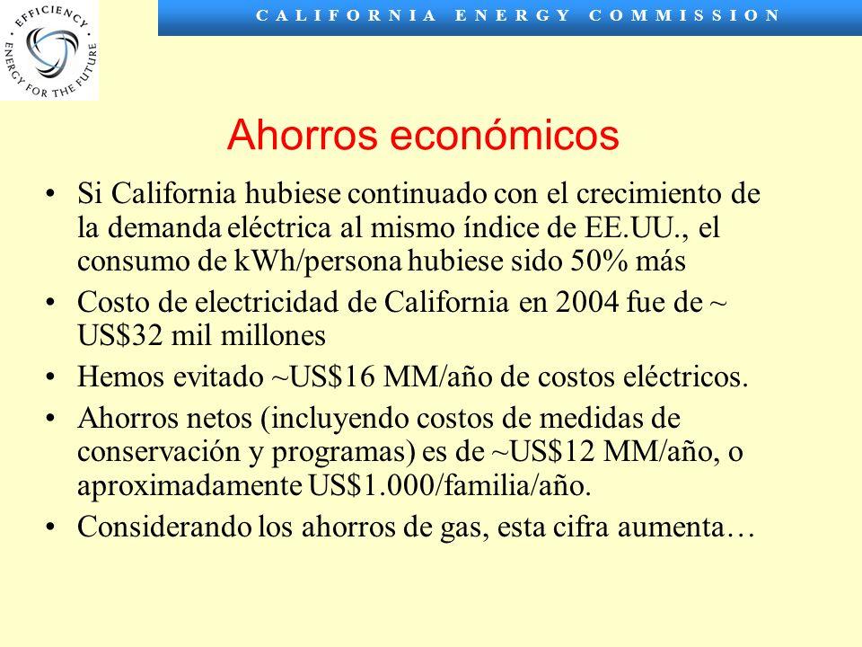 C A L I F O R N I A E N E R G Y C O M M I S S I O N Ahorros económicos Si California hubiese continuado con el crecimiento de la demanda eléctrica al mismo índice de EE.UU., el consumo de kWh/persona hubiese sido 50% más Costo de electricidad de California en 2004 fue de ~ US$32 mil millones Hemos evitado ~US$16 MM/año de costos eléctricos.