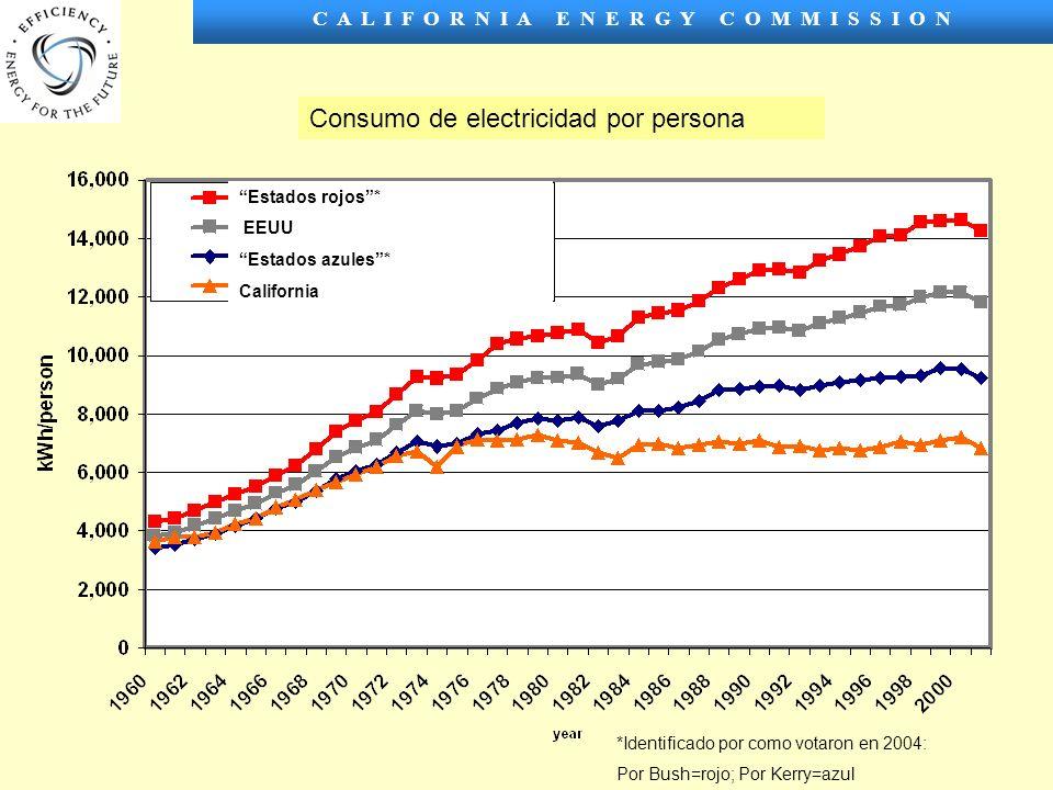 C A L I F O R N I A E N E R G Y C O M M I S S I O N Consumo de electricidad por persona Estados rojos* EEUU Estados azules* California *Identificado por como votaron en 2004: Por Bush=rojo; Por Kerry=azul