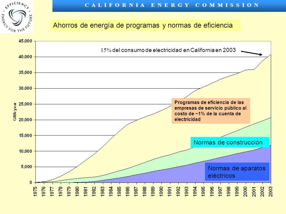 C A L I F O R N I A E N E R G Y C O M M I S S I O N Ahorros de energía de programas y normas de eficiencia Normas de aparatos eléctricos Normas de construcción Programas de eficiencia de las empresas de servicio público al costo de ~1% de la cuenta de electricidad del consumo de electricidad en California en 2003