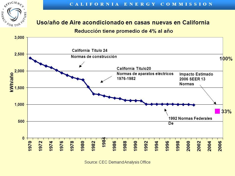 C A L I F O R N I A E N E R G Y C O M M I S S I O N Uso/año de Aire acondicionado en casas nuevas en California Reducción tiene promedio de 4% al año 0 500 1,000 1,500 2,000 2,500 3,000 1970197219741976197819801982 1984 19861988199019921994199619982000200220042006 kWh/año Source: CEC Demand Analysis Office 1992 Normas Federales De California Título20 Normas de aparatos eléctricos 1976-1982 California Título 24 Normas de construcción Impacto Estimado 2006 SEER 13 Normas 100% 33%
