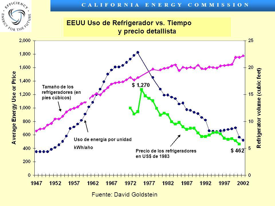 C A L I F O R N I A E N E R G Y C O M M I S S I O N Fuente: David Goldstein EEUU Uso de Refrigerador vs.