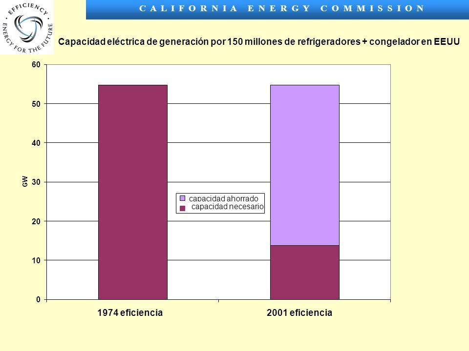 C A L I F O R N I A E N E R G Y C O M M I S S I O N Capacidad eléctrica de generación por 150 millones de refrigeradores + congelador en EEUU 0 10 20 30 40 50 60 1974 eficiencia2001 eficiencia GW capacidad ahorrado capacidad necesario
