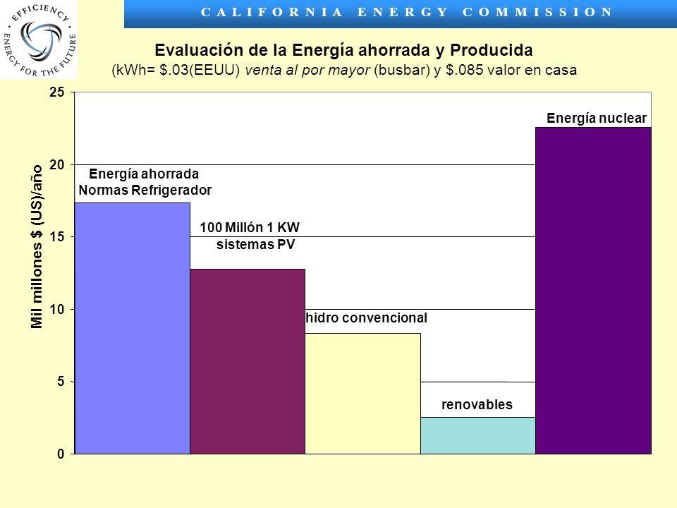C A L I F O R N I A E N E R G Y C O M M I S S I O N Evaluación de la Energía ahorrada y Producida (kWh= $.03(EEUU) venta al por mayor (busbar) y $.085 valor en casa Energía ahorrada Normas Refrigerador renovables 100 Millón 1 KW sistemas PV hidro convencional Energía nuclear 0 5 10 15 20 25 Mil millones $ (US)/año