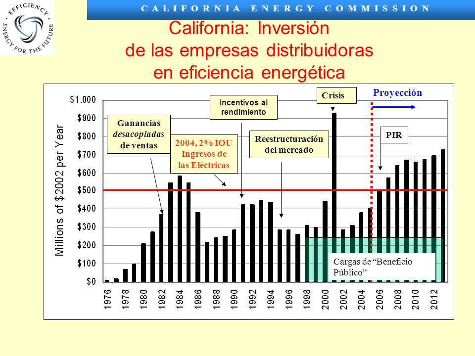 C A L I F O R N I A E N E R G Y C O M M I S S I O N California: Inversión de las empresas distribuidoras en eficiencia energética Proyección Ganancias desacopladas de ventas Incentivos al rendimiento Reestructuración del mercado Crisis PIR 2004, 2% IOU Ingresos de las Eléctricas Cargas de Beneficio Público