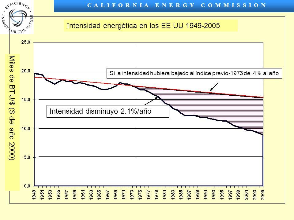 C A L I F O R N I A E N E R G Y C O M M I S S I O N ntensidad energética en los EE UU 1949-2005 Miles de BTU/$ ($ del año 2000) Intensidad disminuyo 2.1%/año Si la intensidad hubiera bajado al índice previo-1973 de.4% al año