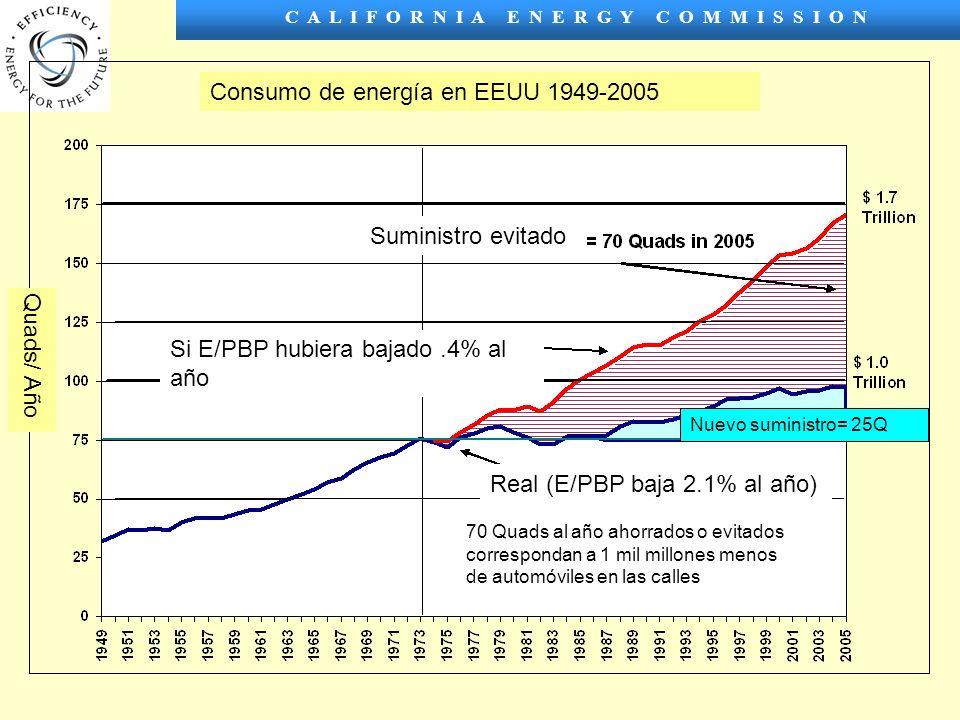 C A L I F O R N I A E N E R G Y C O M M I S S I O N Consumo de energía en EEUU 1949-2005 Suministro evitado Si E/PBP hubiera bajado.4% al año Real (E/PBP baja 2.1% al año) 70 Quads al año ahorrados o evitados correspondan a 1 mil millones menos de automóviles en las calles Nuevo suministro= 25Q Quads/ Año