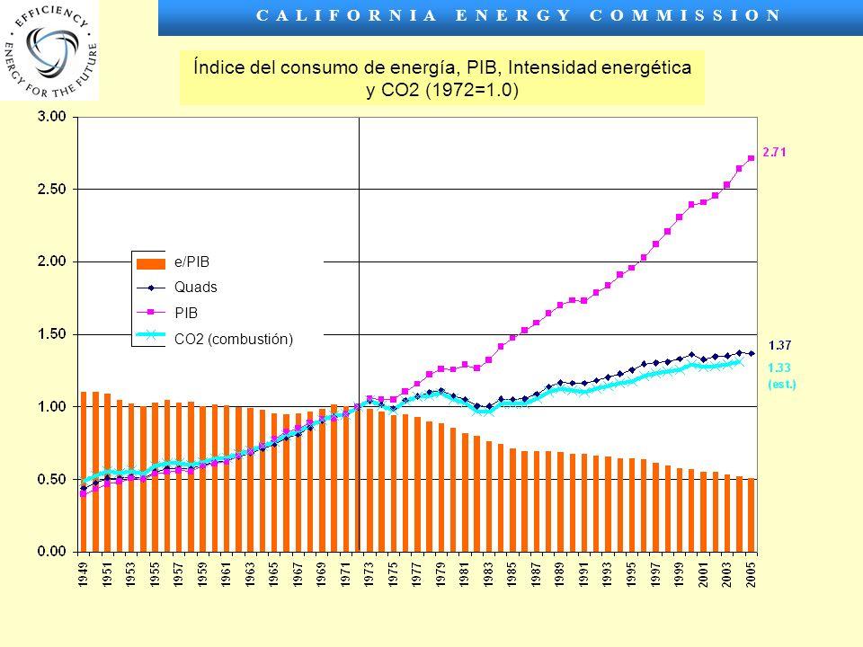 C A L I F O R N I A E N E R G Y C O M M I S S I O N e/PIB Quads PIB CO2 (combustión) Índice del consumo de energía, PIB, Intensidad energética y CO2 (1972=1.0)