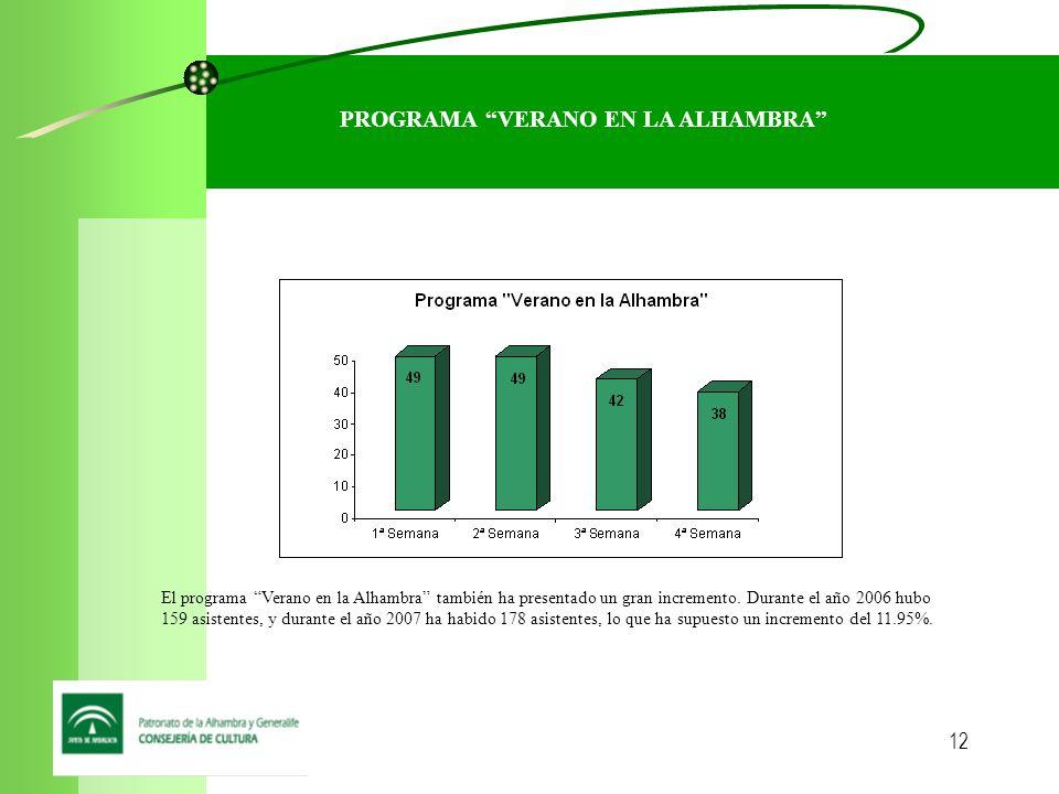 12 PROGRAMA VERANO EN LA ALHAMBRA El programa Verano en la Alhambra también ha presentado un gran incremento.