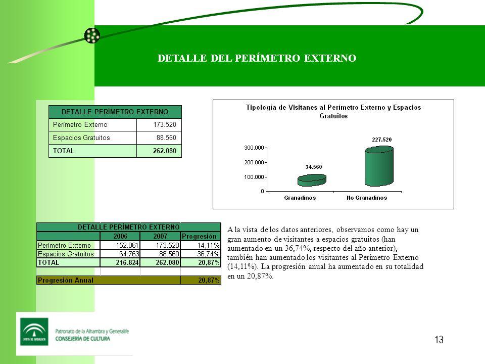 13 DETALLE DEL PERÍMETRO EXTERNO 262.080TOTAL 88.560Espacios Gratuitos 173.520Perímetro Externo DETALLE PERÍMETRO EXTERNO A la vista de los datos anteriores, observamos como hay un gran aumento de visitantes a espacios gratuitos (han aumentado en un 36,74%, respecto del año anterior), también han aumentado los visitantes al Perímetro Externo (14,11%).