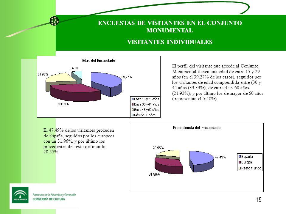 15 ENCUESTAS DE VISITANTES EN EL CONJUNTO MONUMENTAL VISITANTES INDIVIDUALES El perfil del visitante que accede al Conjunto Monumental tienen una edad de entre 15 y 29 años (en el 39.27% de los casos), seguidos por los visitantes de edad comprendida entre (30 y 44 años (33.33%), de entre 45 y 60 años (21.92%), y por último los de mayor de 60 años ( representan el 5.48%).