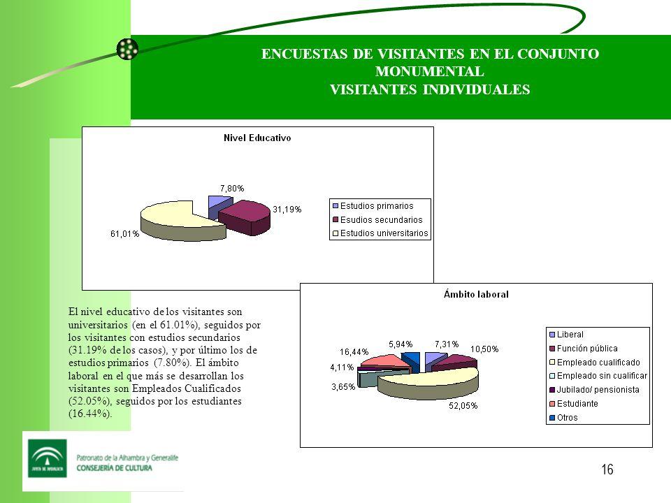 16 ENCUESTAS DE VISITANTES EN EL CONJUNTO MONUMENTAL VISITANTES INDIVIDUALES El nivel educativo de los visitantes son universitarios (en el 61.01%), seguidos por los visitantes con estudios secundarios (31.19% de los casos), y por último los de estudios primarios (7.80%).