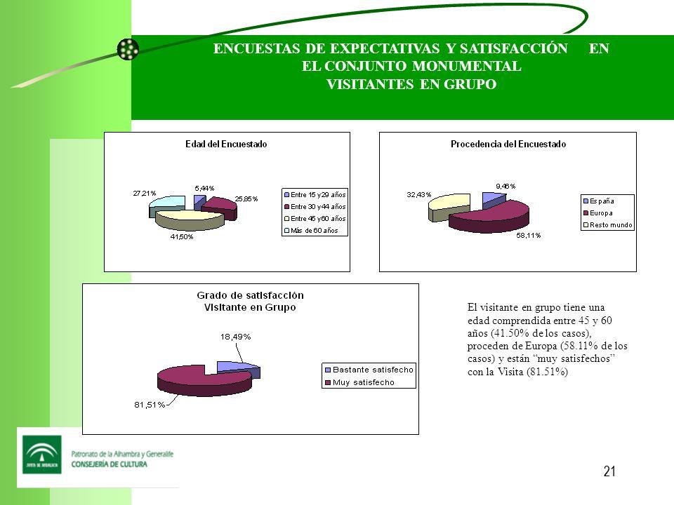 21 ENCUESTAS DE EXPECTATIVAS Y SATISFACCIÓN EN EL CONJUNTO MONUMENTAL VISITANTES EN GRUPO El visitante en grupo tiene una edad comprendida entre 45 y 60 años (41.50% de los casos), proceden de Europa (58.11% de los casos) y están muy satisfechos con la Visita (81.51%)