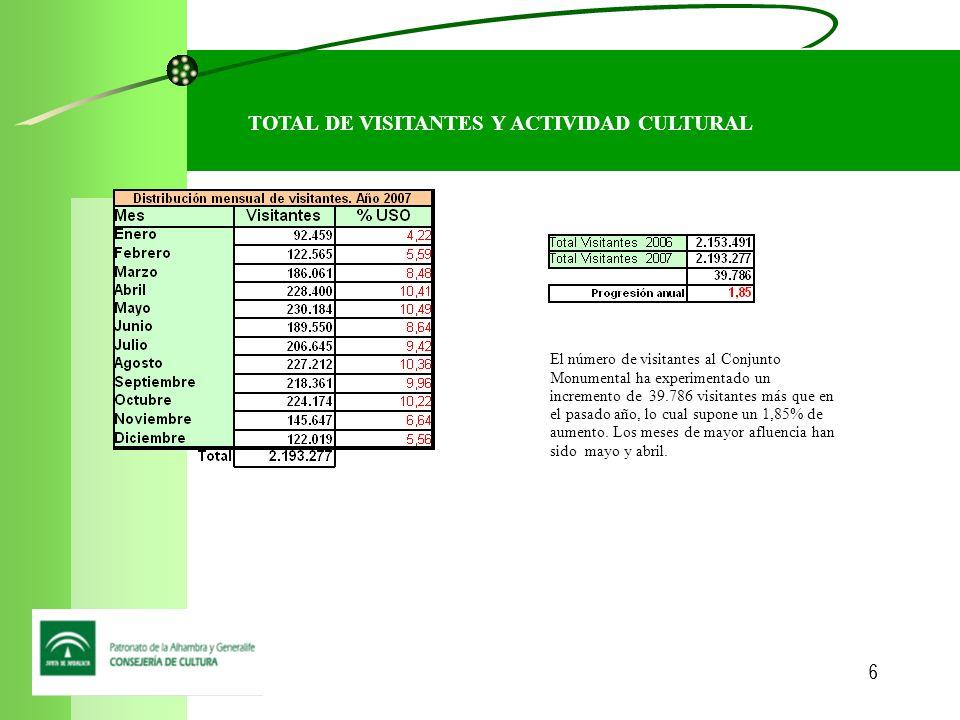 66 TOTAL DE VISITANTES Y ACTIVIDAD CULTURAL El número de visitantes al Conjunto Monumental ha experimentado un incremento de 39.786 visitantes más que en el pasado año, lo cual supone un 1,85% de aumento.