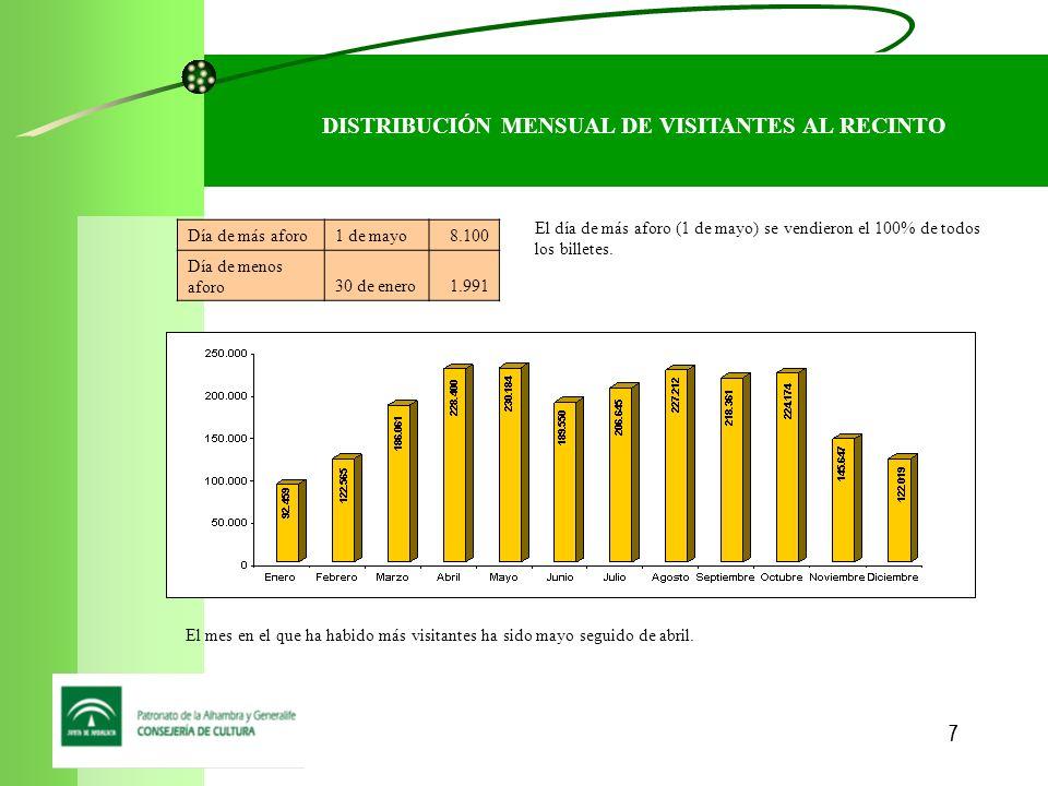 8 DISTRIBUCIÓN MENSUAL POR TIPO DE VISITA TIPO VISITA Nº VISITANTES% Visita General Diurna1.932.19988,10% Visita Nocturna54.6832,49% Jardines167.9947,66% Bono Turístico38.4011,75% TOTAL2.193.277100,00% El tipo de visita más demandado por los visitantes es la Visita General Diurna ( en el 88,10% de los casos), seguida por la Visita de Jardines (7,66%), Visita Nocturna (2,49%), y por último el Bono Turístico (1,75% de los casos)