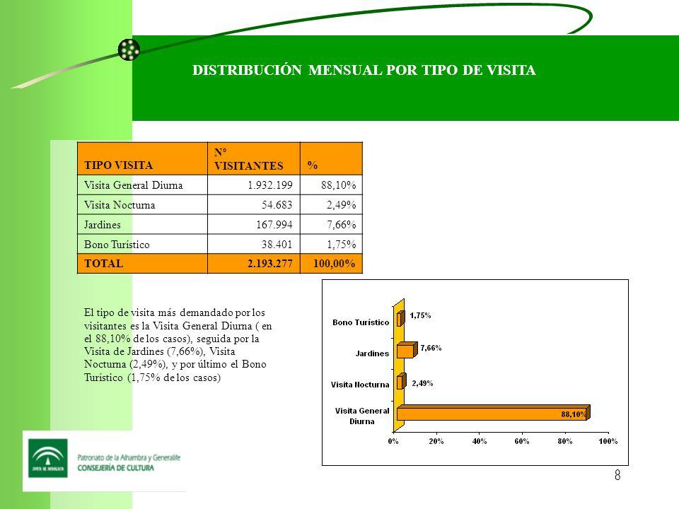 9 MODALIDAD DE ADQUISICIÓN DEL BILLETE % BBVA/ Serviticket60,32% Alhambra37,93% Bono Turístico1,75% TOTAL100,00% Tanto la reserva, como la venta anticipada (ya sea mediante BBVA o Serviticket), es la modalidad de adquirir el billete más solicitada (con el 60,32% de los casos), a continuación el sistema de la Alhambra (37,93%), y por último el Bono Turístico (1,75% de los casos).