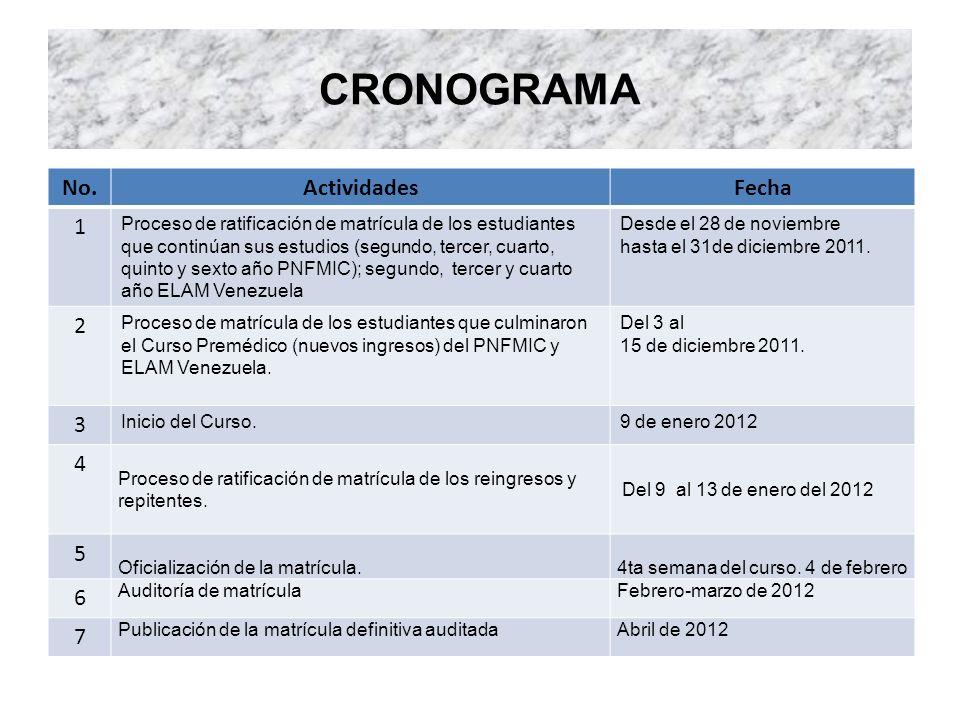 CRONOGRAMA No.ActividadesFecha 1 Proceso de ratificación de matrícula de los estudiantes que continúan sus estudios (segundo, tercer, cuarto, quinto y sexto año PNFMIC); segundo, tercer y cuarto año ELAM Venezuela Desde el 28 de noviembre hasta el 31de diciembre 2011.