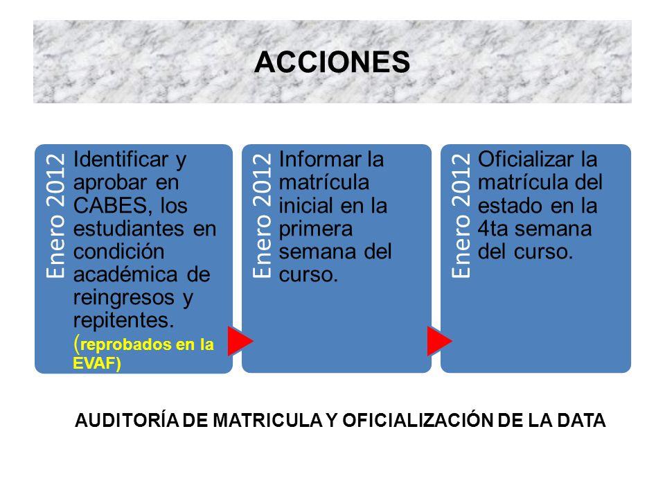 ACCIONES Enero 2012 Identificar y aprobar en CABES, los estudiantes en condición académica de reingresos y repitentes. ( reprobados en la EVAF) Enero