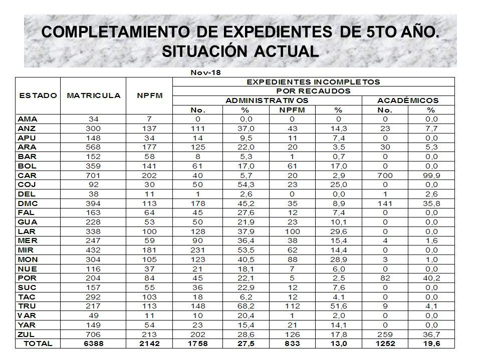 COMPLETAMIENTO DE EXPEDIENTES DE 5TO AÑO. SITUACIÓN ACTUAL
