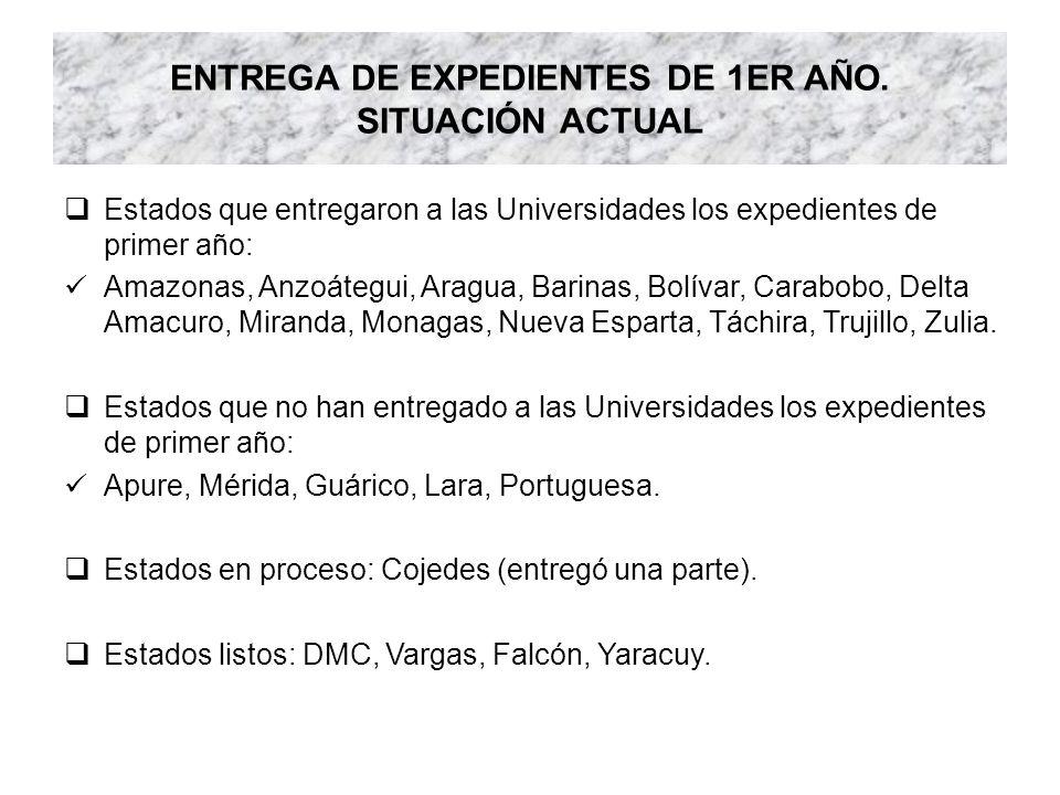 ENTREGA DE EXPEDIENTES DE 1ER AÑO. SITUACIÓN ACTUAL Estados que entregaron a las Universidades los expedientes de primer año: Amazonas, Anzoátegui, Ar