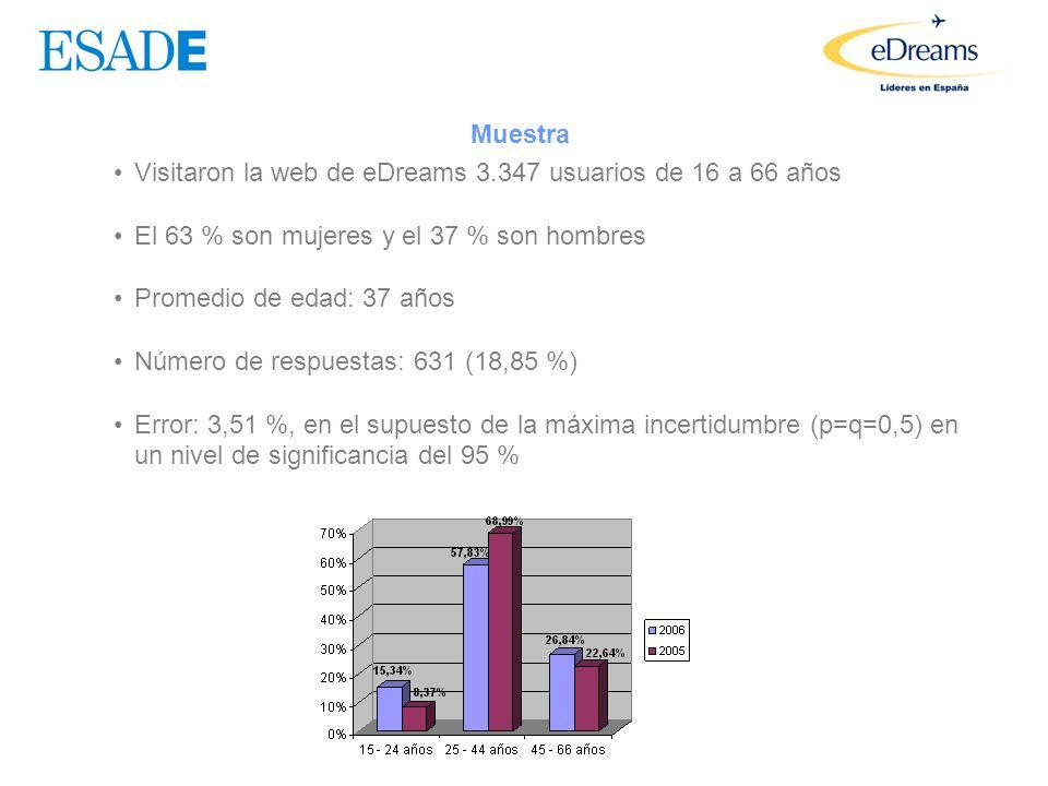 Fuente: ESADE – eDREAMS 2006 Evolución de los precios en los últimos tres años 2006 2005