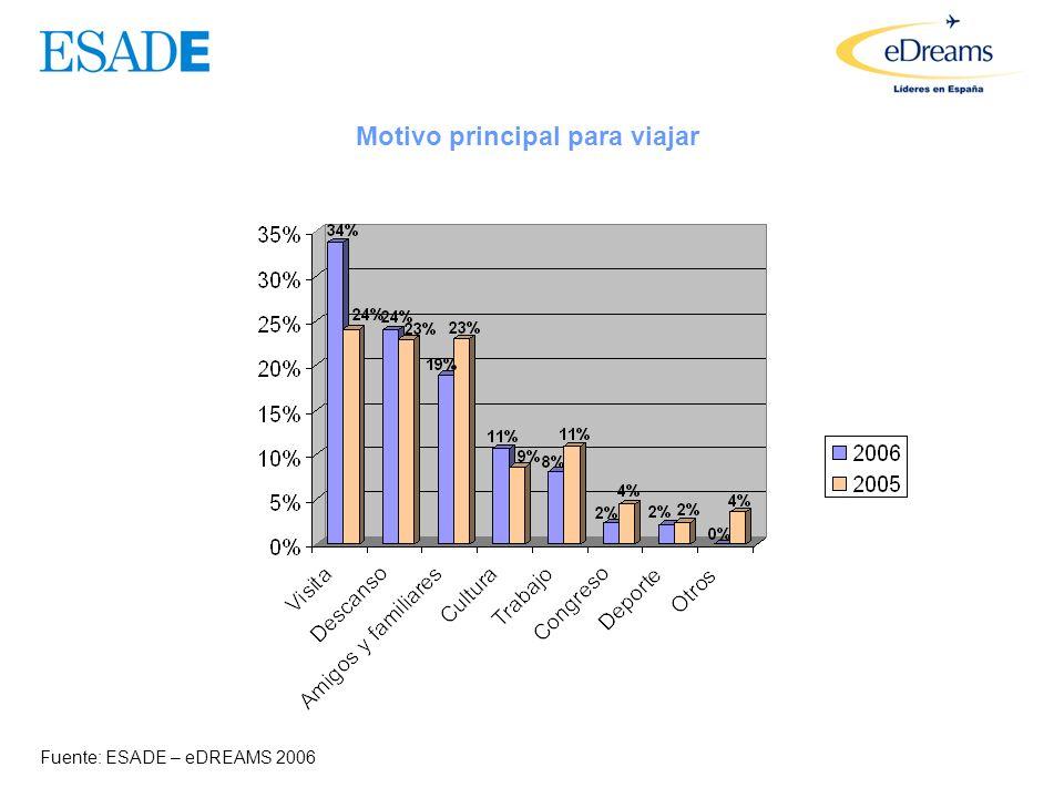 Evolución futura de los precios Fuente: ESADE – eDREAMS 2006 2006 2005