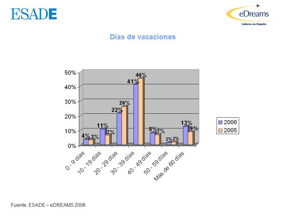 Días dedicados a viajar Fuente: ESADE – eDREAMS 2006