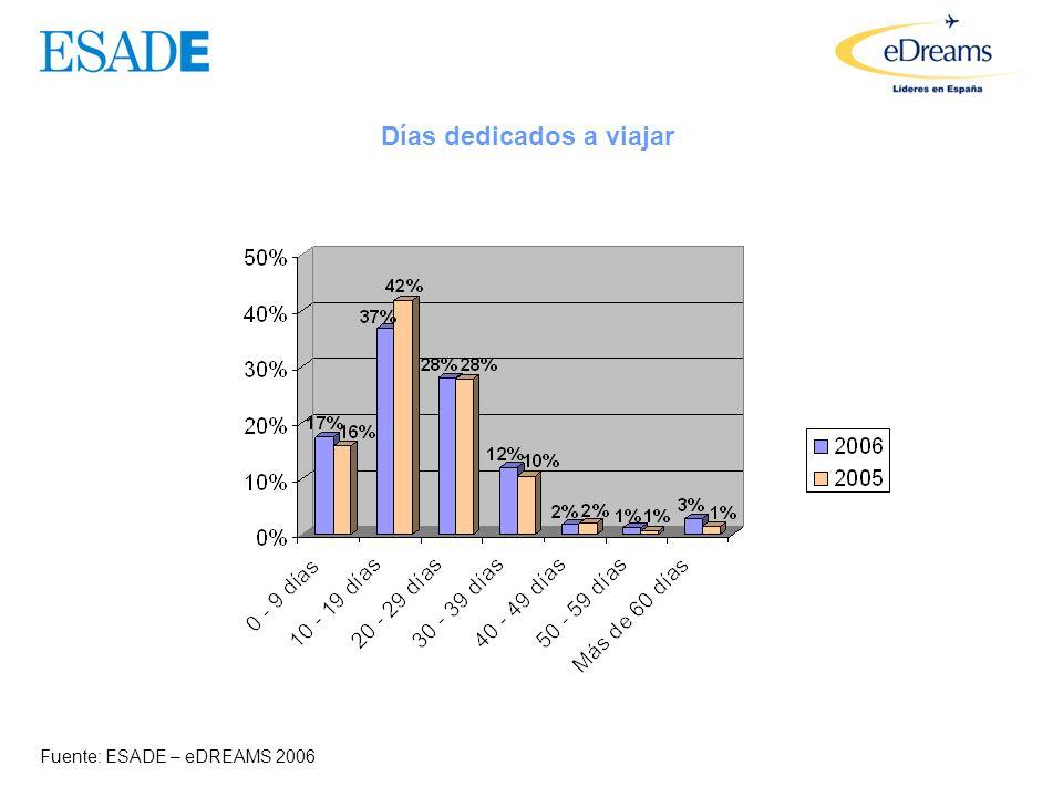 Número de viajes realizados el año anterior Fuente: ESADE – eDREAMS 2006