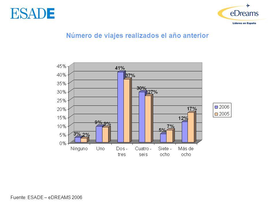 ¿Siempre le resulta posible encontrar el precio más barato? Fuente: ESADE – eDREAMS 2006 2006 2005