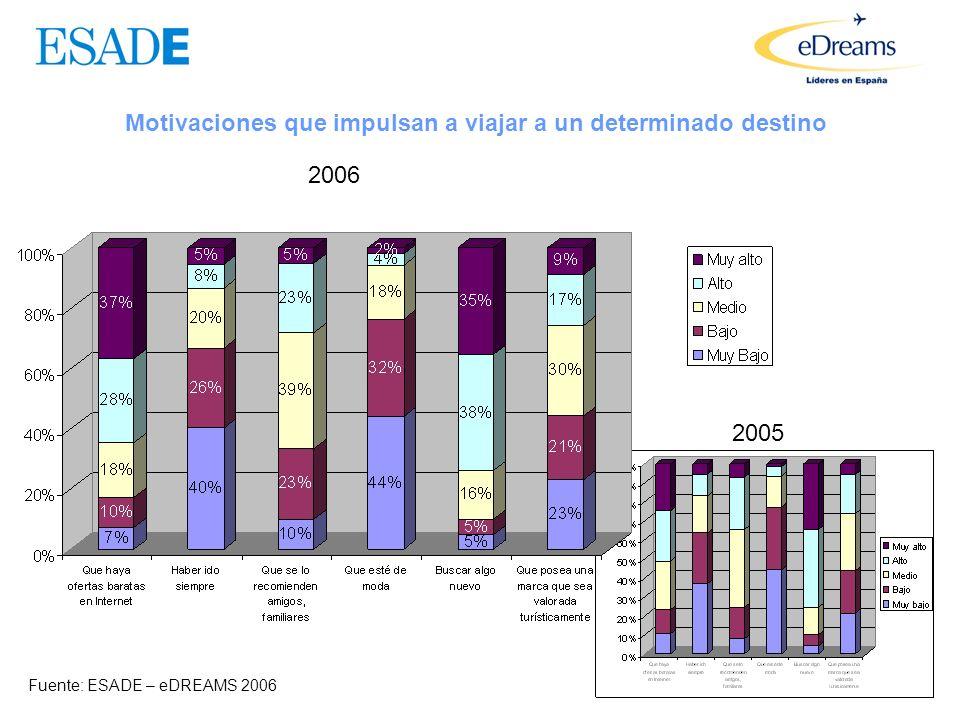 Evolución de la calidad de los productos turísticos Fuente: ESADE – eDREAMS 2006