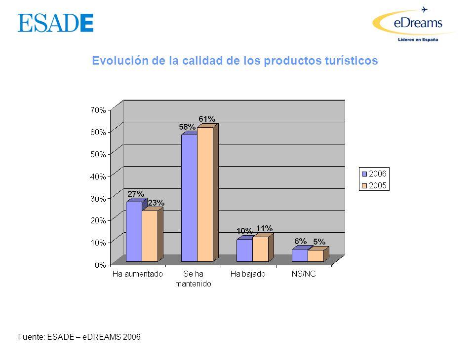 Disposición a pagar más Fuente: ESADE – eDREAMS 2006 2006 2005