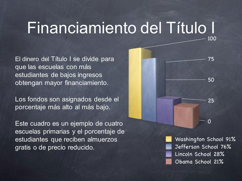 Financiamiento del Título I El dinero del Título I se divide para que las escuelas con más estudiantes de bajos ingresos obtengan mayor financiamiento.
