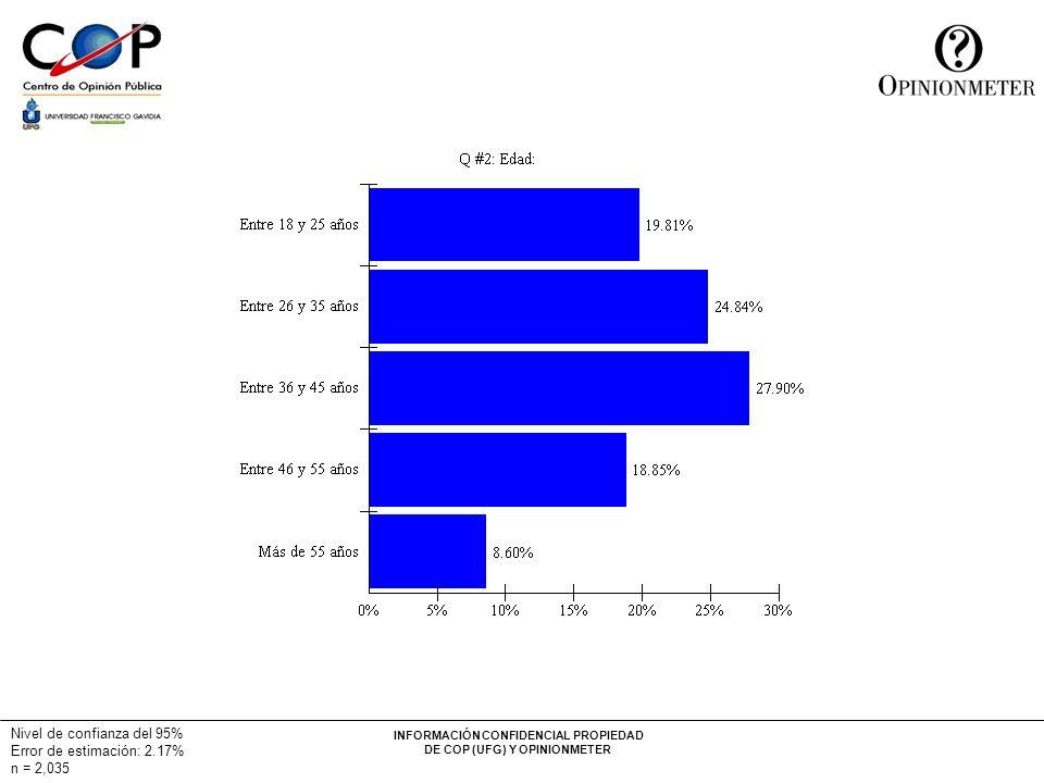 INFORMACIÓN CONFIDENCIAL PROPIEDAD DE COP (UFG) Y OPINIONMETER Nivel de confianza del 95% Error de estimación: 2.17% n = 2,035