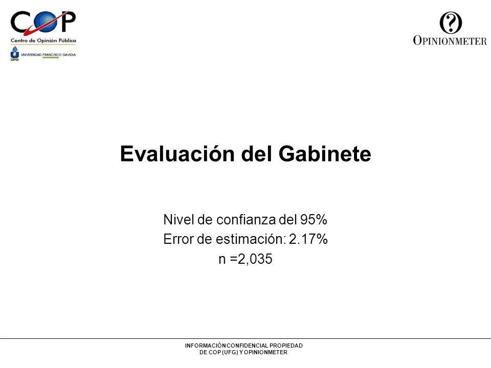 INFORMACIÓN CONFIDENCIAL PROPIEDAD DE COP (UFG) Y OPINIONMETER Evaluación del Gabinete Nivel de confianza del 95% Error de estimación: 2.17% n =2,035