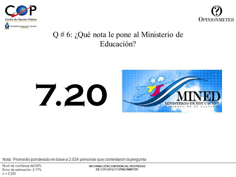 INFORMACIÓN CONFIDENCIAL PROPIEDAD DE COP (UFG) Y OPINIONMETER Nivel de confianza del 95% Error de estimación: 2.17% n = 2,035 Q # 6: ¿Qué nota le pone al Ministerio de Educación.