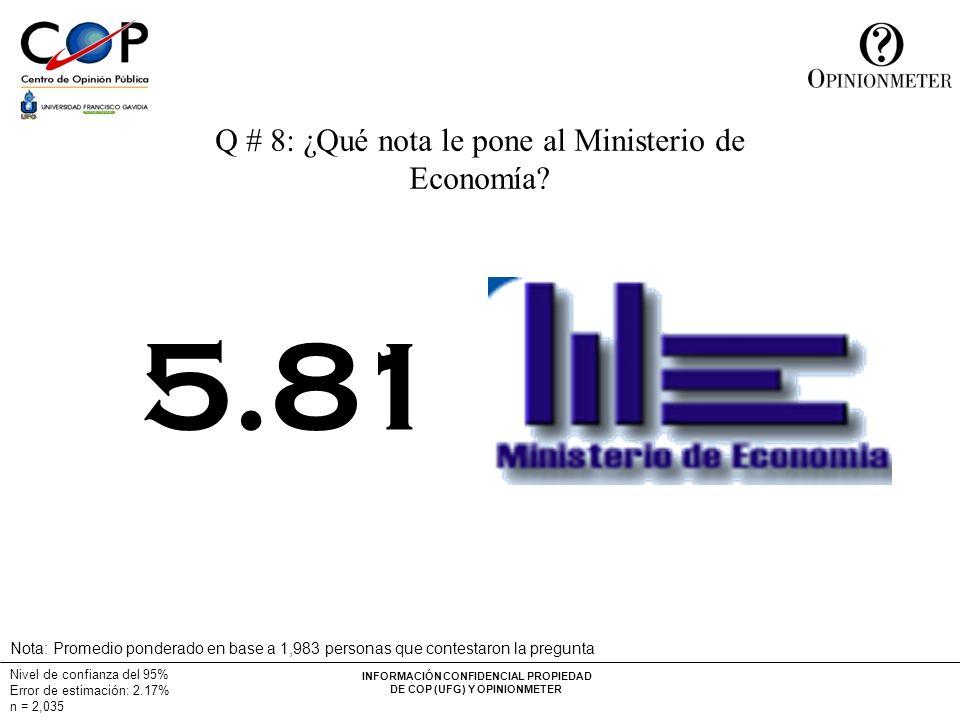 INFORMACIÓN CONFIDENCIAL PROPIEDAD DE COP (UFG) Y OPINIONMETER Nivel de confianza del 95% Error de estimación: 2.17% n = 2,035 Q # 8: ¿Qué nota le pone al Ministerio de Economía.